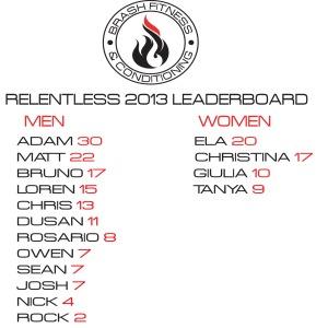 Relentless 4 leaderboard